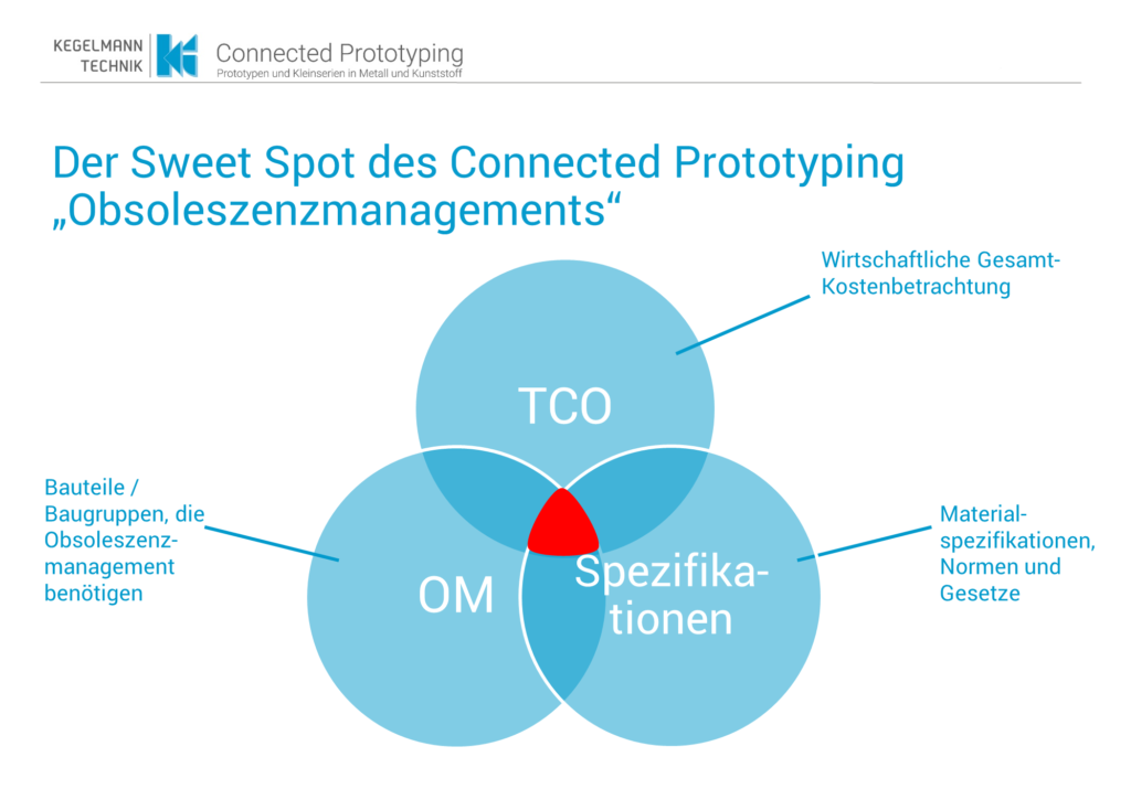 Sweet Spot des Connected Prototyping - Obsoleszenzmanagement und Kreislaufwirtschaft