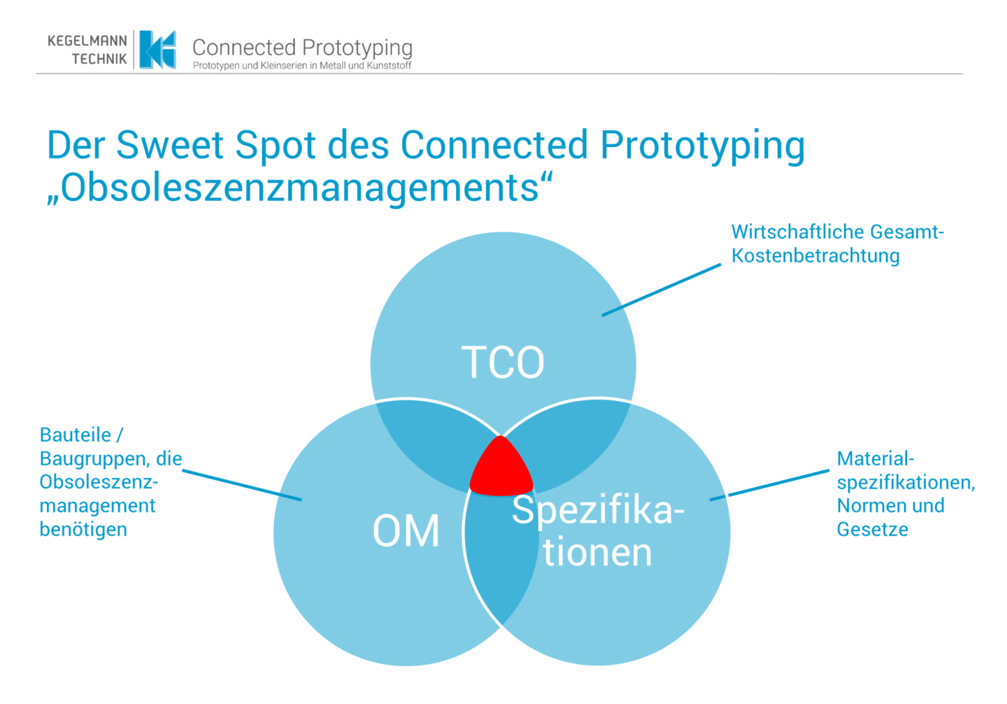 Sweet Spot des Connected Prototyping - Obsoleszenzmanagement