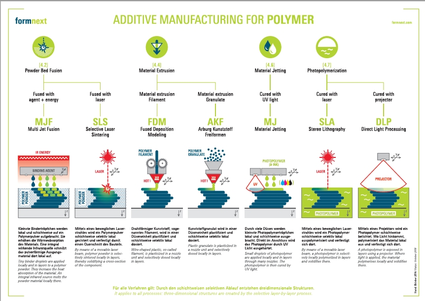 Additive Manufacturing Ratgeber Formnext AM Field Guide